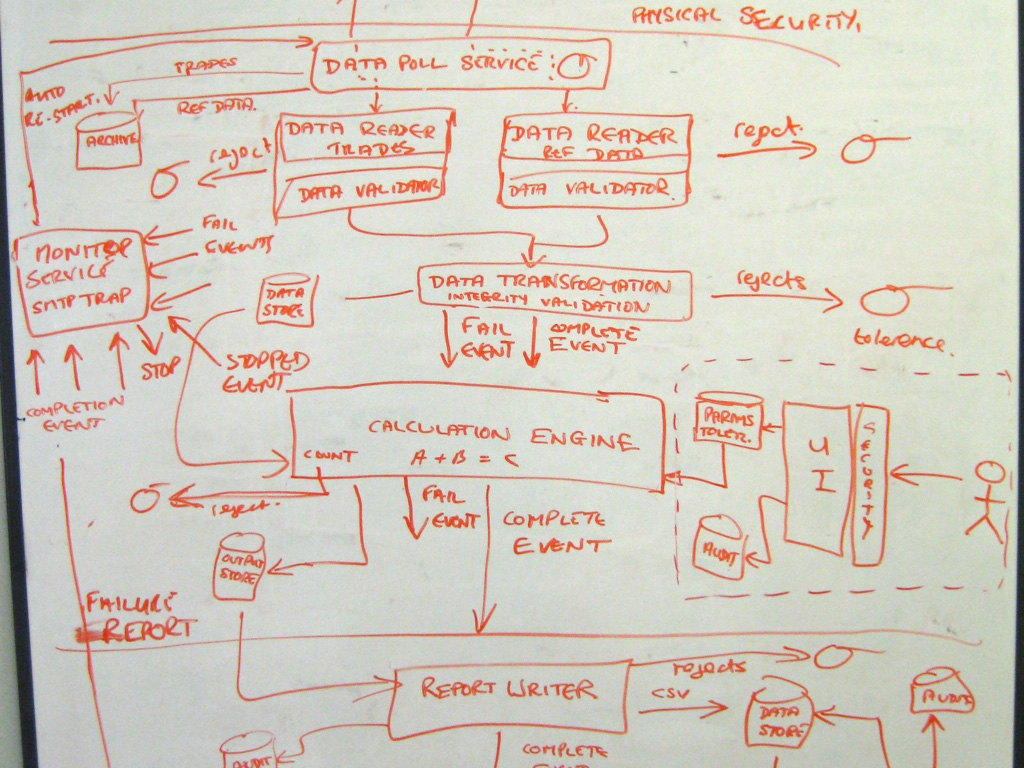 A software architecture sketch